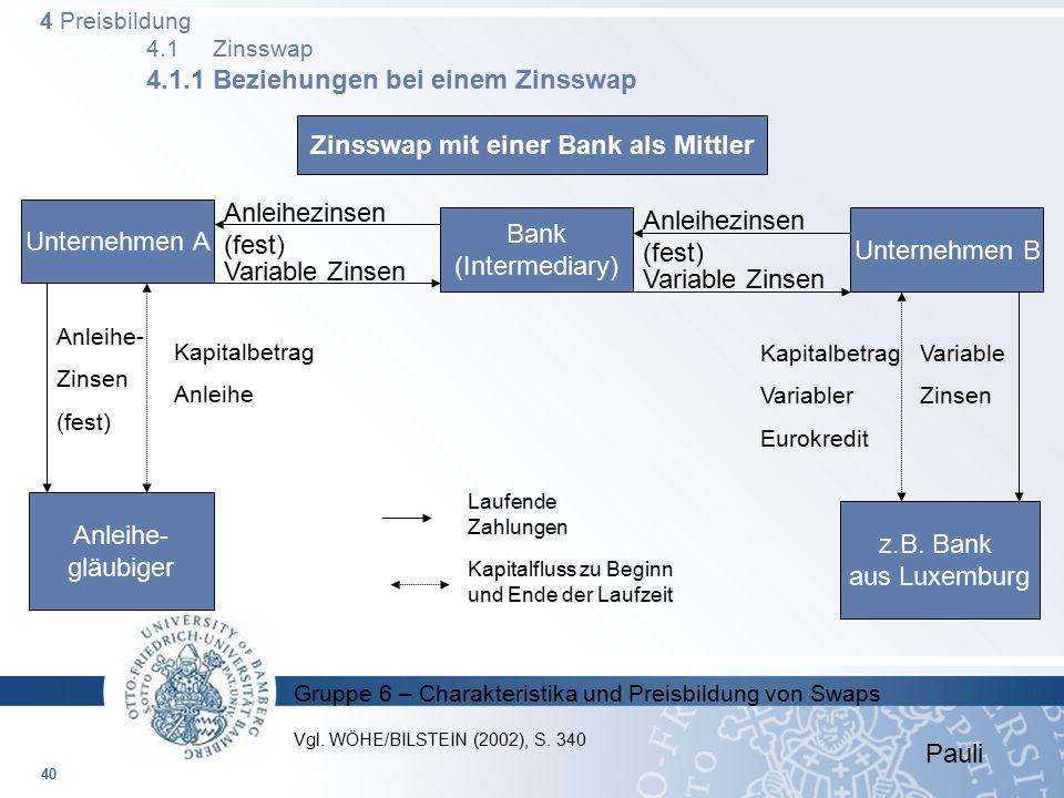 Gruppe 6 – Charakteristika und Preisbildung von Swaps 4 Preisbildung 4.1 Zinsswap 4.1.1 Beziehungen bei einem Zinsswap Zinsswap mit einer Bank als Mit