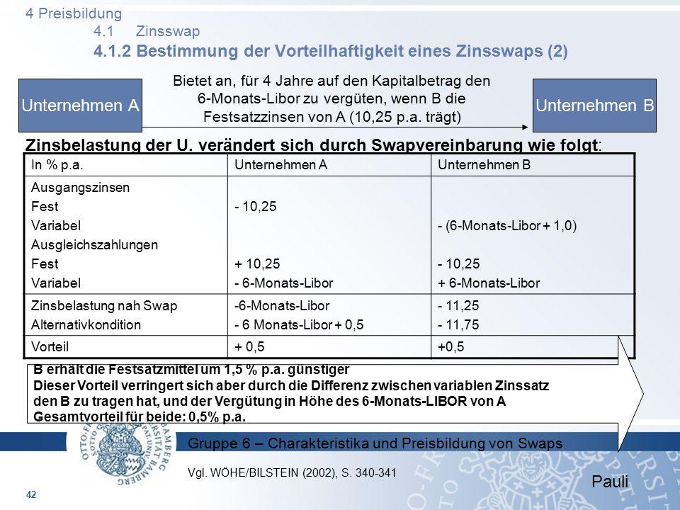 Gruppe 6 – Charakteristika und Preisbildung von Swaps In % p.a.Unternehmen AUnternehmen B Ausgangszinsen Fest Variabel Ausgleichszahlungen Fest Variab