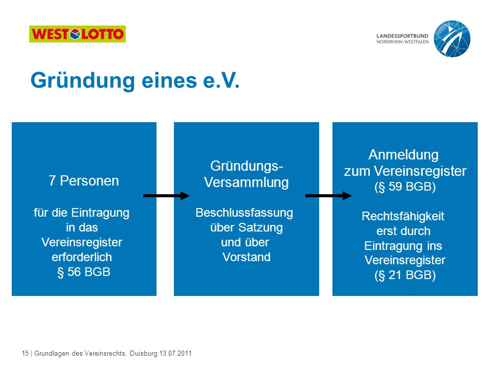 15 | Grundlagen des Vereinsrechts, Duisburg 13.07.2011 Gründung eines e.V. 7 Personen für die Eintragung in das Vereinsregister erforderlich § 56 BGB
