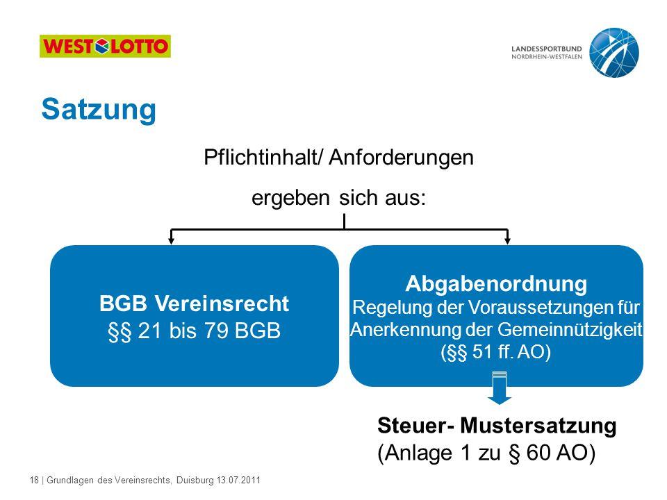 18 | Grundlagen des Vereinsrechts, Duisburg 13.07.2011 Satzung Pflichtinhalt/ Anforderungen ergeben sich aus: BGB Vereinsrecht §§ 21 bis 79 BGB Abgabe