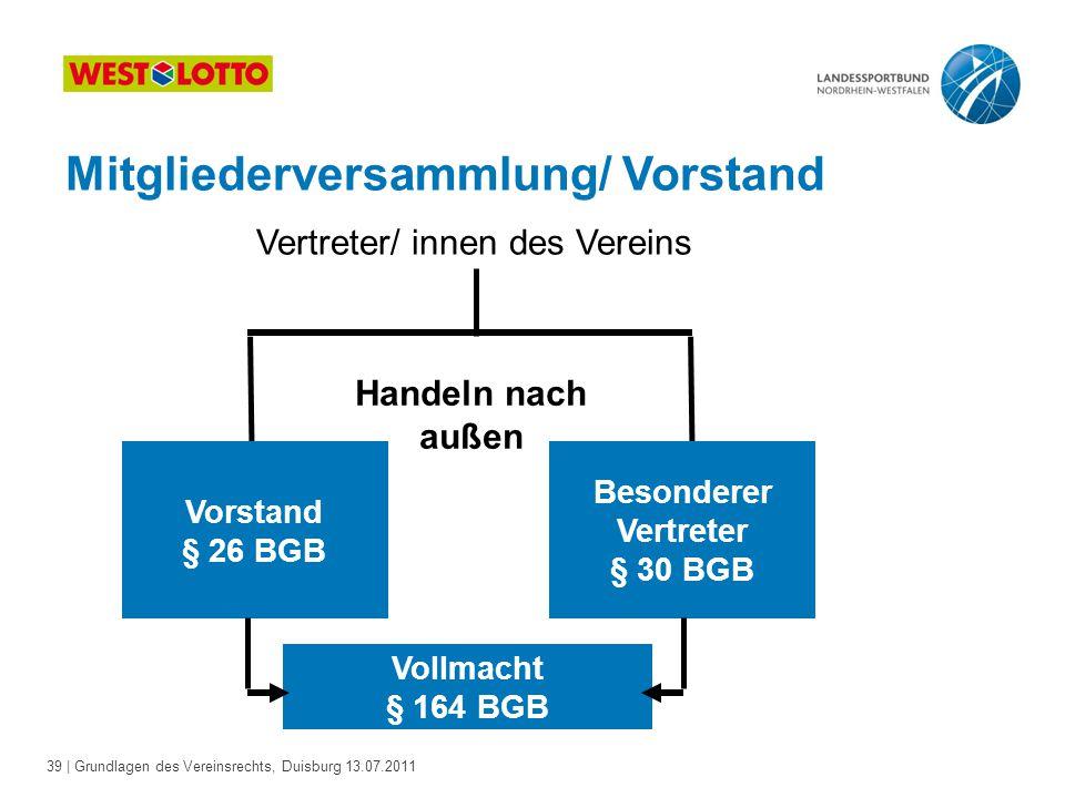39 | Grundlagen des Vereinsrechts, Duisburg 13.07.2011 Mitgliederversammlung/ Vorstand Vertreter/ innen des Vereins Vorstand § 26 BGB Besonderer Vertr