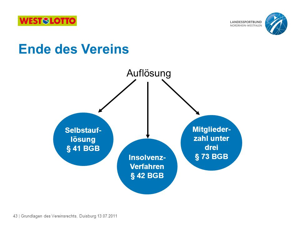 43 | Grundlagen des Vereinsrechts, Duisburg 13.07.2011 Ende des Vereins Auflösung Selbstauf- lösung § 41 BGB Mitglieder- zahl unter drei § 73 BGB Inso