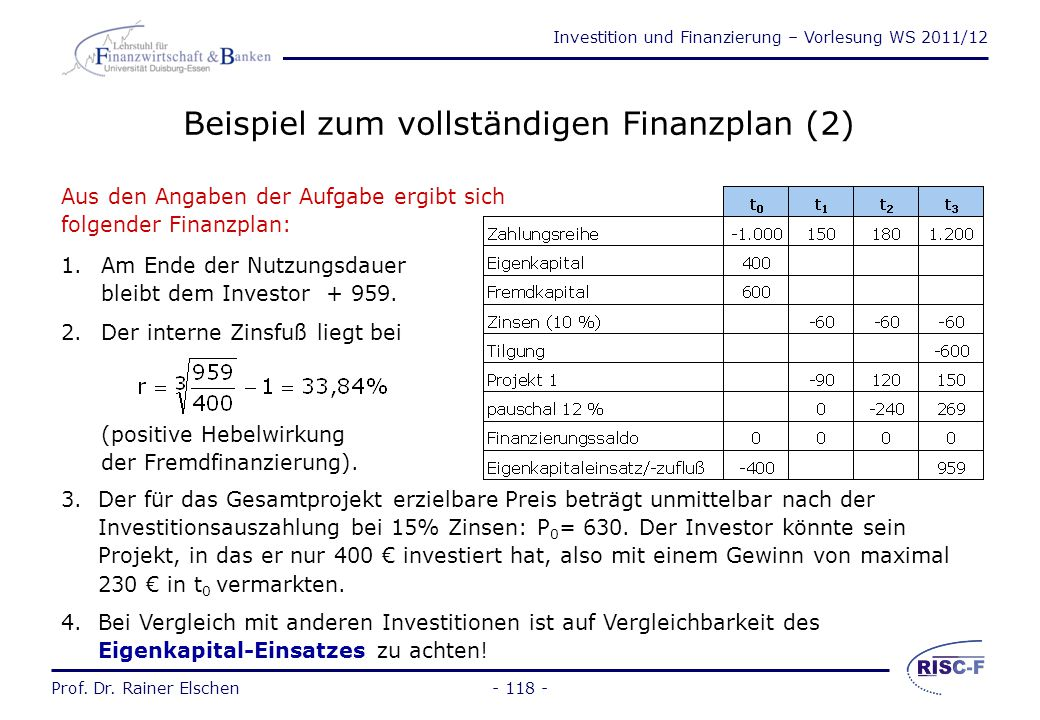 Investition und Finanzierung – Vorlesung WS 2011/12 Prof. Dr. Rainer Elschen- 117 - Beispiel zum vollständigen Finanzplan (1) Ein Investor plant mit f