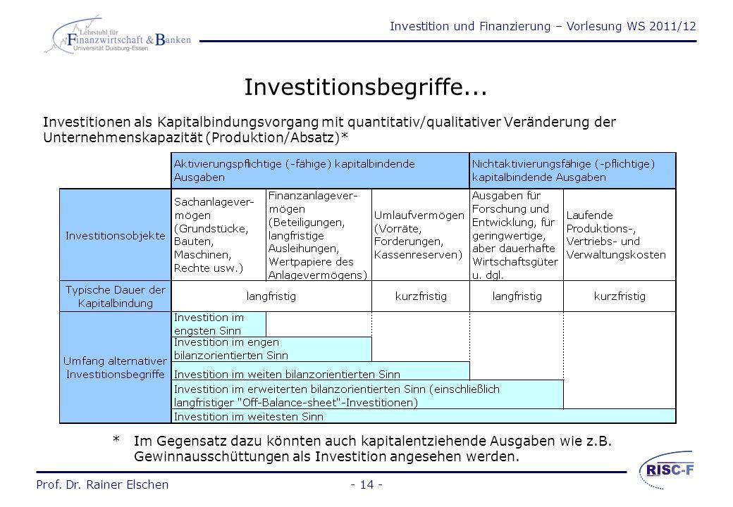 Investition und Finanzierung – Vorlesung WS 2011/12 Prof. Dr. Rainer Elschen- 13 - 1 Kreditrückzahlung / Investitionsauszahlung / Barkauf und Lagerung