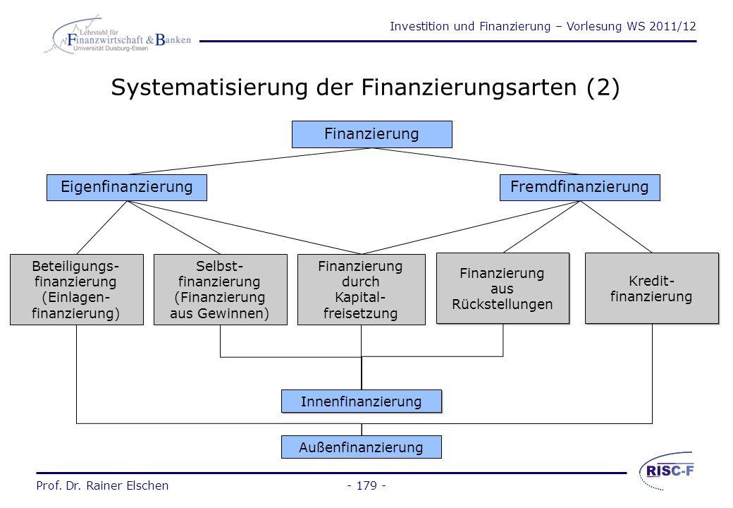 Investition und Finanzierung – Vorlesung WS 2011/12 Prof. Dr. Rainer Elschen- 178 - Systematisierung der Finanzierungsarten (1) UnternehmungFinanzmark