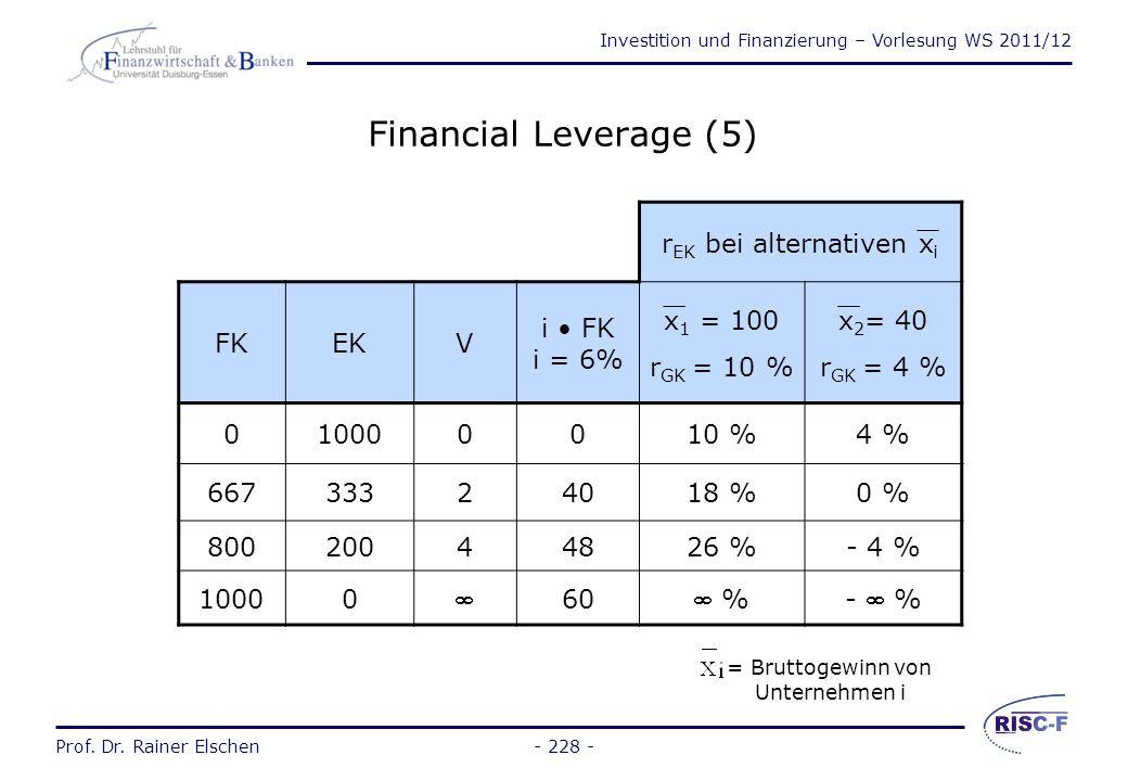 Investition und Finanzierung – Vorlesung WS 2011/12 Prof. Dr. Rainer Elschen- 227 - Financial Leverage (4) dies legt volle Fremdfinanzierung nahe, so