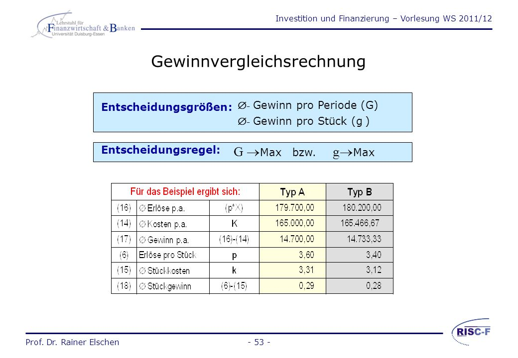 Investition und Finanzierung – Vorlesung WS 2011/12 Prof. Dr. Rainer Elschen- 52 - Beurteilung der Kostenvergleichsrechnung Die Kostenvergleichsrechnu