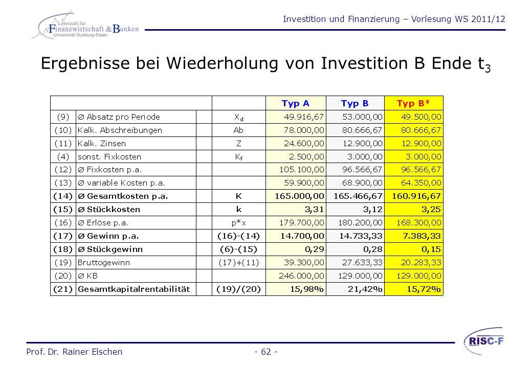 Investition und Finanzierung – Vorlesung WS 2011/12 Prof. Dr. Rainer Elschen- 61 - Beurteilung der Amortisationsrechnung Als eigenständiger Maßstab un