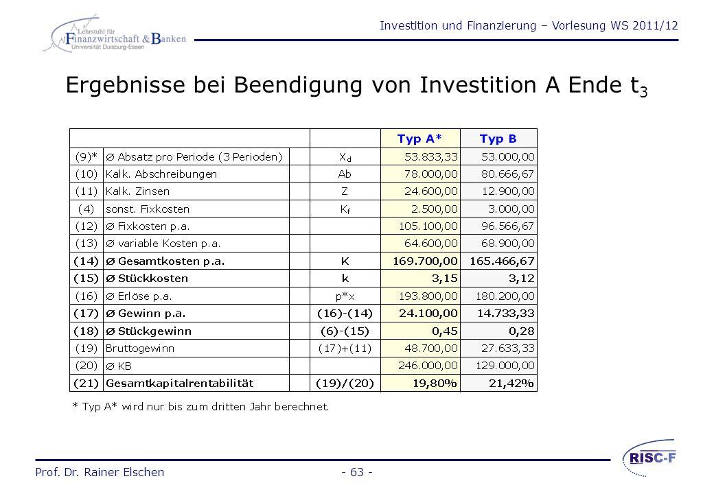Investition und Finanzierung – Vorlesung WS 2011/12 Prof. Dr. Rainer Elschen- 62 - Ergebnisse bei Wiederholung von Investition B Ende t 3