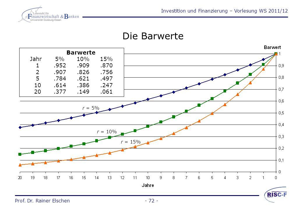 Investition und Finanzierung – Vorlesung WS 2011/12 Prof. Dr. Rainer Elschen- 71 - Die Barwertberechnung (4) 3) Bei gleich bleibenden Zahlungen und ei