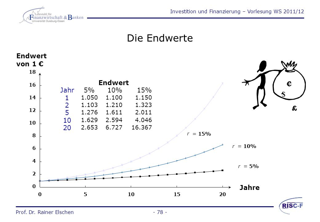 Investition und Finanzierung – Vorlesung WS 2011/12 Prof. Dr. Rainer Elschen- 77 - Annuität Verteilung eines heute vorhandenen Betrages auf gleich- bl