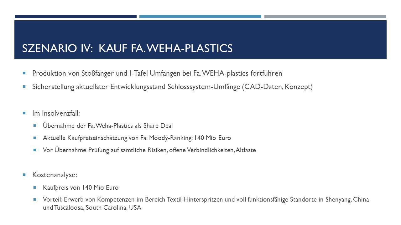 SZENARIO IV: KAUF FA. WEHA-PLASTICS  Produktion von Stoßfänger und I-Tafel Umfängen bei Fa. WEHA-plastics fortführen  Sicherstellung aktuellster Ent