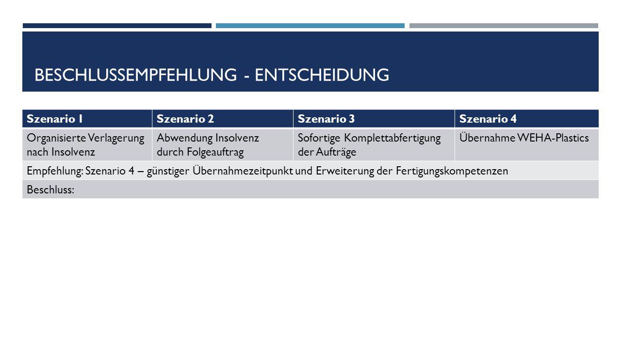 BESCHLUSSEMPFEHLUNG - ENTSCHEIDUNG Szenario 1Szenario 2Szenario 3Szenario 4 Organisierte Verlagerung nach Insolvenz Abwendung Insolvenz durch Folgeauf