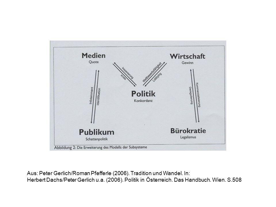 Aus: Peter Gerlich/Roman Pfefferle (2006).Tradition und Wandel.