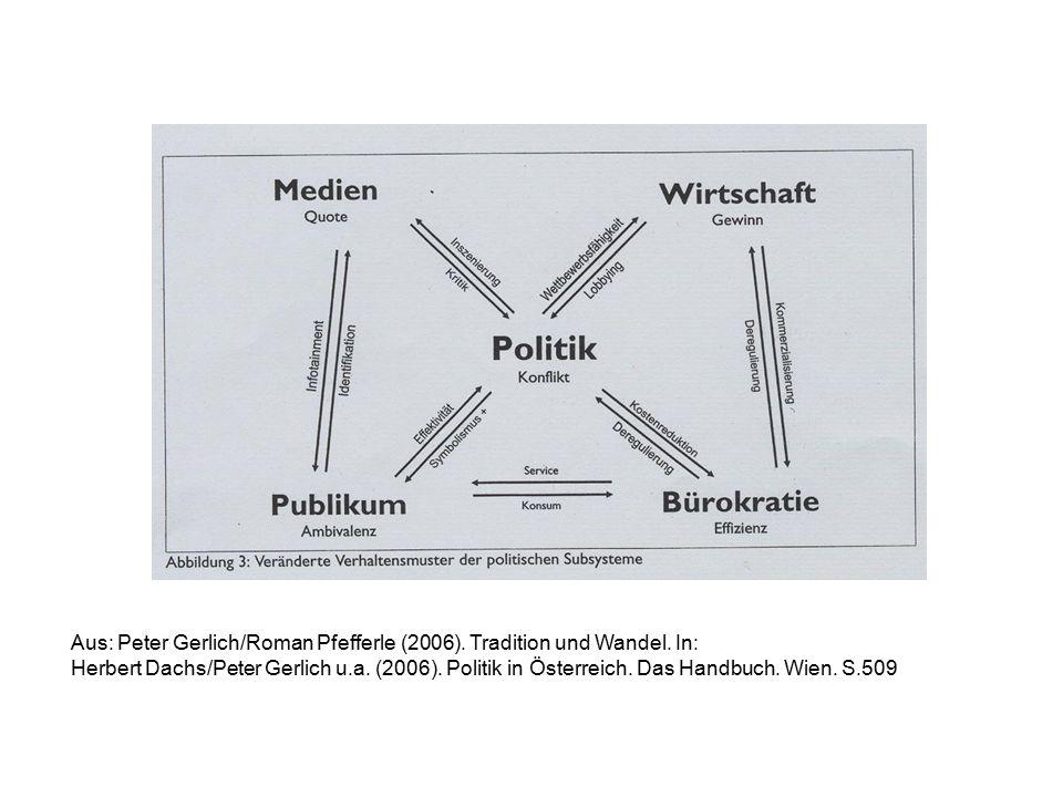 Aus: Peter A.Ulram (2006). Politische Kultur der Bevölkerung.