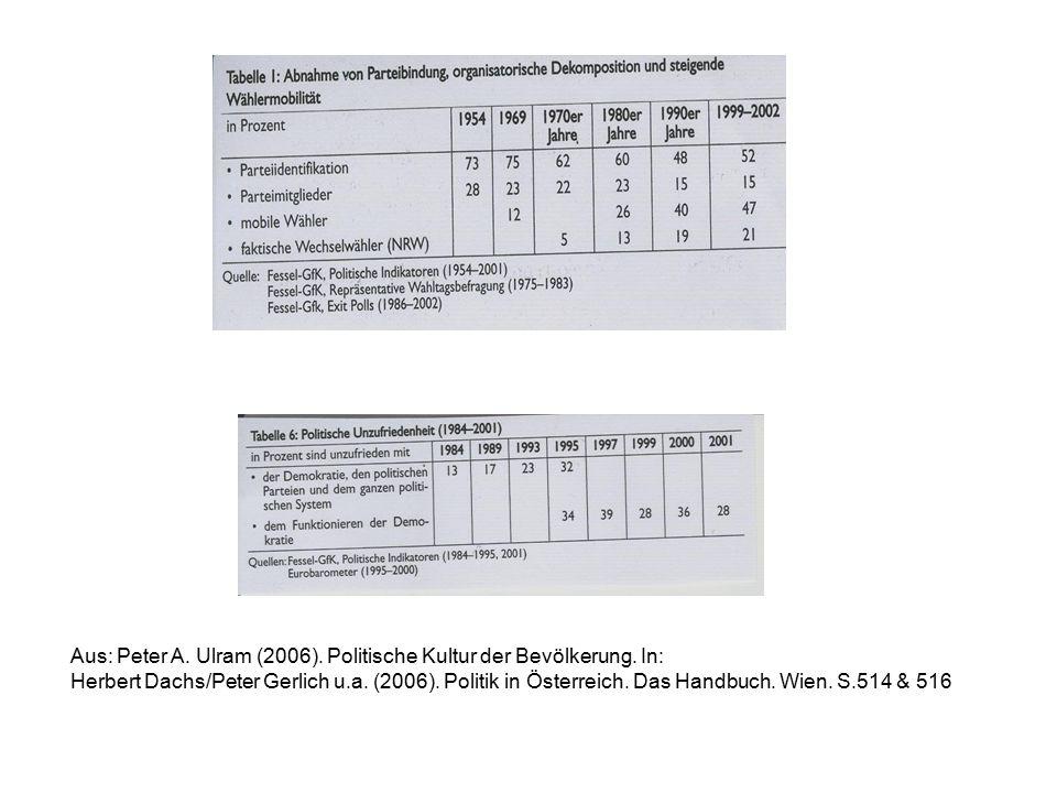 Aus: Peter A. Ulram (2006). Politische Kultur der Bevölkerung.
