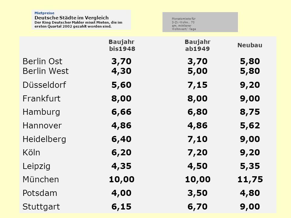 Baujahr bis1948 Baujahr ab1949 Neubau Berlin Ost Berlin West 3,70 4,30 3,70 5,005,80 Düsseldorf5,607,159,20 Frankfurt8,00 9,00 Hamburg6,666,808,75 Han