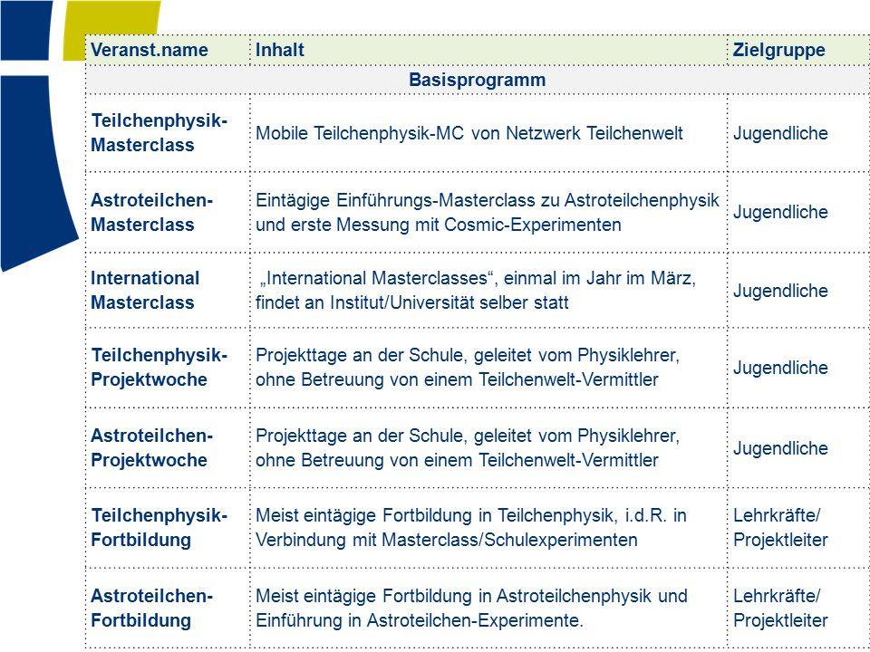 Veranst.nameInhaltZielgruppe Basisprogramm Teilchenphysik- Masterclass Mobile Teilchenphysik-MC von Netzwerk TeilchenweltJugendliche Astroteilchen- Ma
