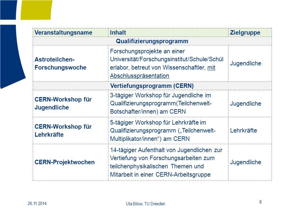 8 26.11.2014 Uta Bilow, TU Dresden VeranstaltungsnameInhaltZielgruppe Qualifizierungsprogramm Astroteilchen- Forschungswoche Forschungsprojekte an ein