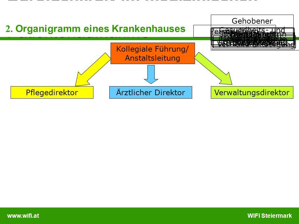 www.wifi.atWIFI Steiermark Bürofachkraft im medizinischen Bereich Patientenaufnahme Kollegiale Führung/ Anstaltsleitung VerwaltungsdirektorÄrztlicher