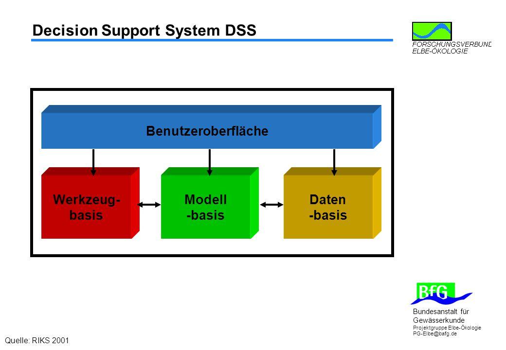 Bundesanstalt für Gewässerkunde Projektgruppe Elbe-Ökologie PG-Elbe@bafg.de Decision Support System DSS Benutzeroberfläche Werkzeug- basis Daten -basis Modell -basis Quelle: RIKS 2001