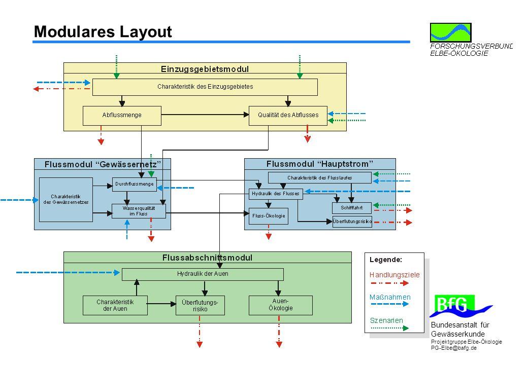 Bundesanstalt für Gewässerkunde Projektgruppe Elbe-Ökologie PG-Elbe@bafg.de Modulares Layout