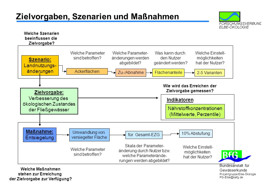 Bundesanstalt für Gewässerkunde Projektgruppe Elbe-Ökologie PG-Elbe@bafg.de Zielvorgaben, Szenarien und Maßnahmen Zielvorgabe: Verbesserung des ökolog