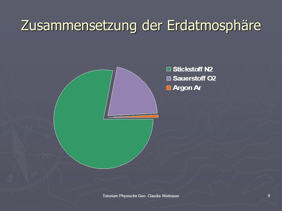 Tutorium Physische Geo- Claudia Weitnauer9 Zusammensetzung der Erdatmosphäre