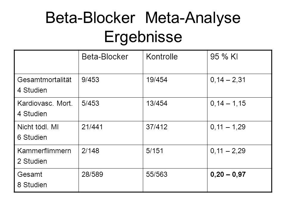 Beta-Blocker Meta-Analyse Ergebnisse Beta-BlockerKontrolle95 % KI Gesamtmortalität 4 Studien 9/45319/4540,14 – 2,31 Kardiovasc. Mort. 4 Studien 5/4531