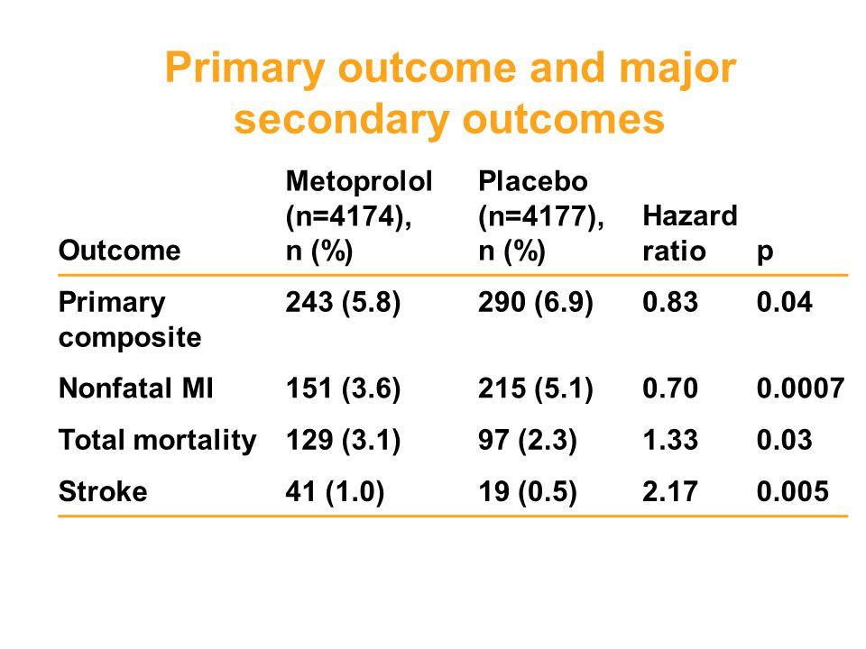 Primary outcome and major secondary outcomes Outcome Metoprolol (n=4174), n (%) Placebo (n=4177), n (%) Hazard ratiop Primary composite 243 (5.8)290 (