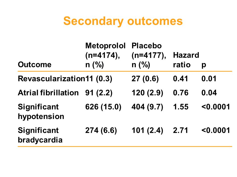 Secondary outcomes Outcome Metoprolol (n=4174), n (%) Placebo (n=4177), n (%) Hazard ratiop Revascularization11 (0.3)27 (0.6)0.410.01 Atrial fibrillat