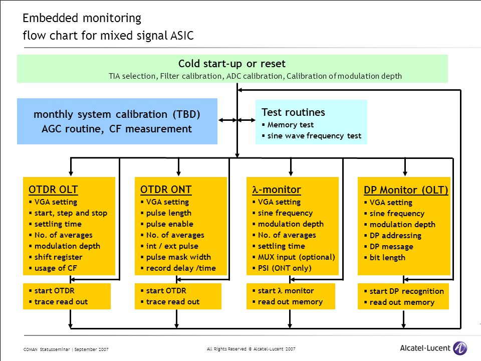 All Rights Reserved © Alcatel-Lucent 2007 COMAN Statusseminar | September 2007 Cold start-up or reset TIA selection, Filter calibration, ADC calibration, Calibration of modulation depth OTDR OLT  VGA setting  start, step and stop  settling time  No.