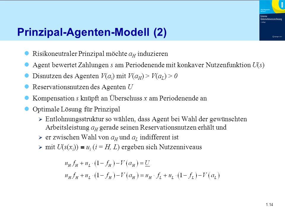 1.14 Prinzipal-Agenten-Modell (2) Risikoneutraler Prinzipal möchte a H induzieren Agent bewertet Zahlungen s am Periodenende mit konkaver Nutzenfunkti