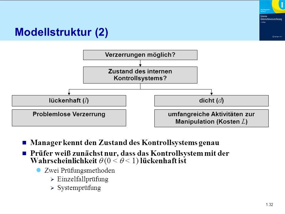1.32 Modellstruktur (2) n Manager kennt den Zustand des Kontrollsystems genau n Prüfer weiß zunächst nur, dass das Kontrollsystem mit der Wahrscheinli