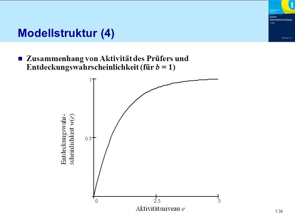 1.34 Modellstruktur (4) n Zusammenhang von Aktivität des Prüfers und Entdeckungswahrscheinlichkeit (für b = 1)