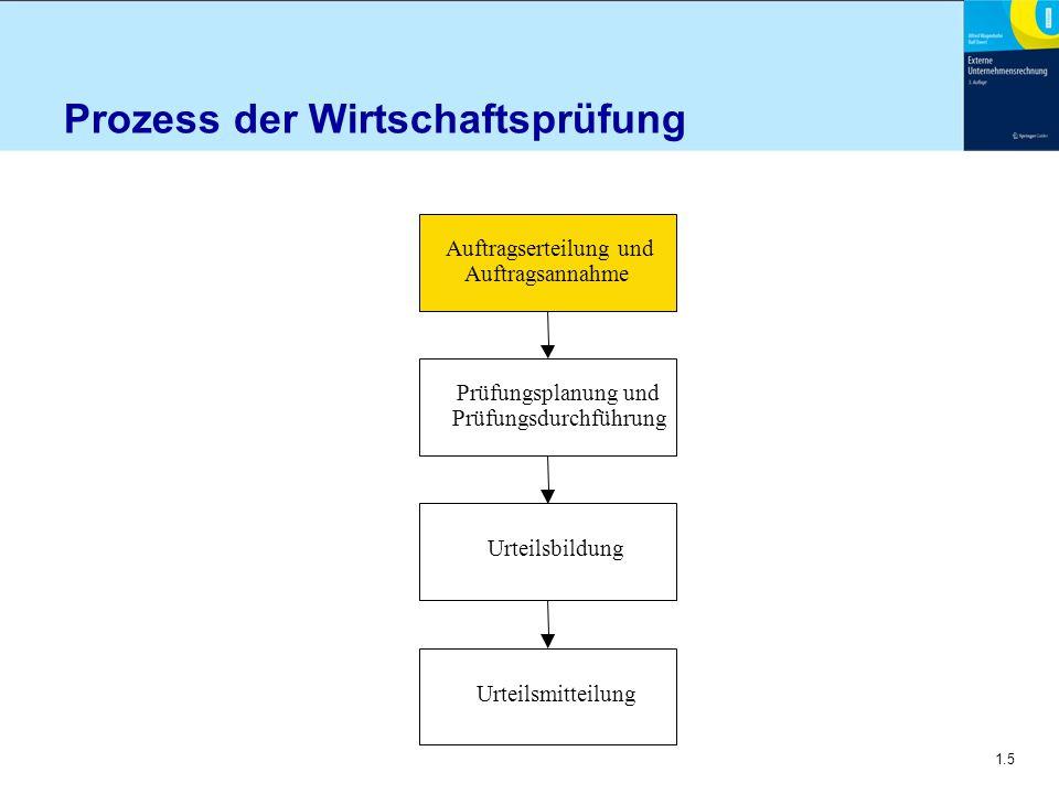 1.5 Prozess der Wirtschaftsprüfung Auftragserteilung und Auftragsannahme Prüfungsplanung und Prüfungsdurchführung Urteilsbildung Urteilsmitteilung