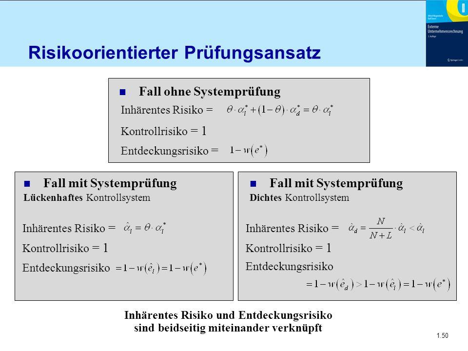 1.50 Risikoorientierter Prüfungsansatz Inhärentes Risiko = Kontrollrisiko = 1 Entdeckungsrisiko = n Fall ohne Systemprüfung Inhärentes Risiko = Kontro