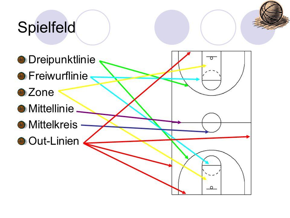Spielfeld Dreipunktlinie Freiwurflinie Zone Mittellinie Mittelkreis Out-Linien
