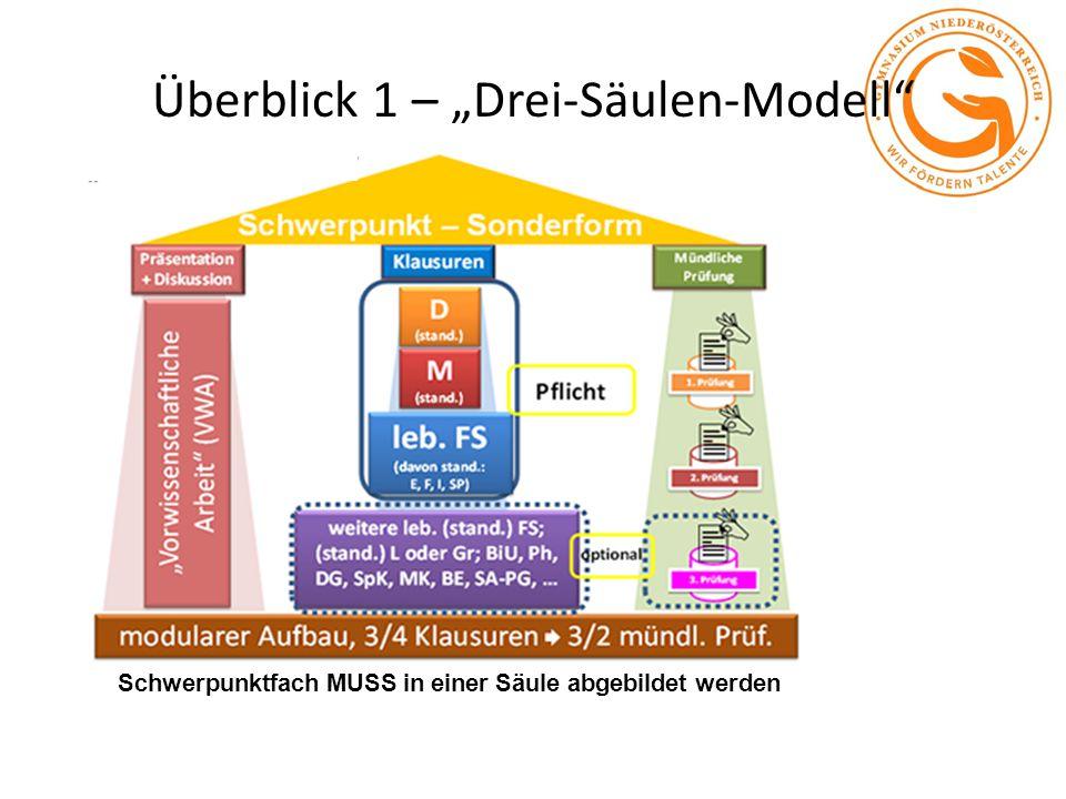 """Überblick 1 – """"Drei-Säulen-Modell"""" Schwerpunktfach MUSS in einer Säule abgebildet werden"""