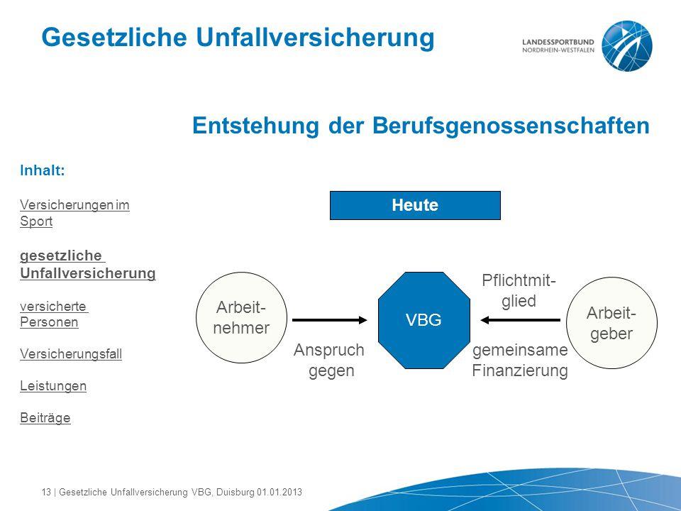 Gesetzliche Unfallversicherung Entstehung der Berufsgenossenschaften Heute Arbeit- nehmer Arbeit- geber Anspruch gegen VBG Pflichtmit- glied gemeinsam