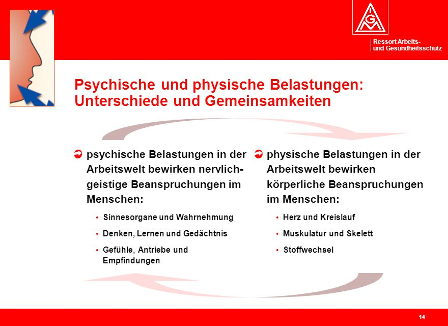 Ressort Arbeits- und Gesundheitsschutz 14 Psychische und physische Belastungen: Unterschiede und Gemeinsamkeiten psychische Belastungen in der Arbeits