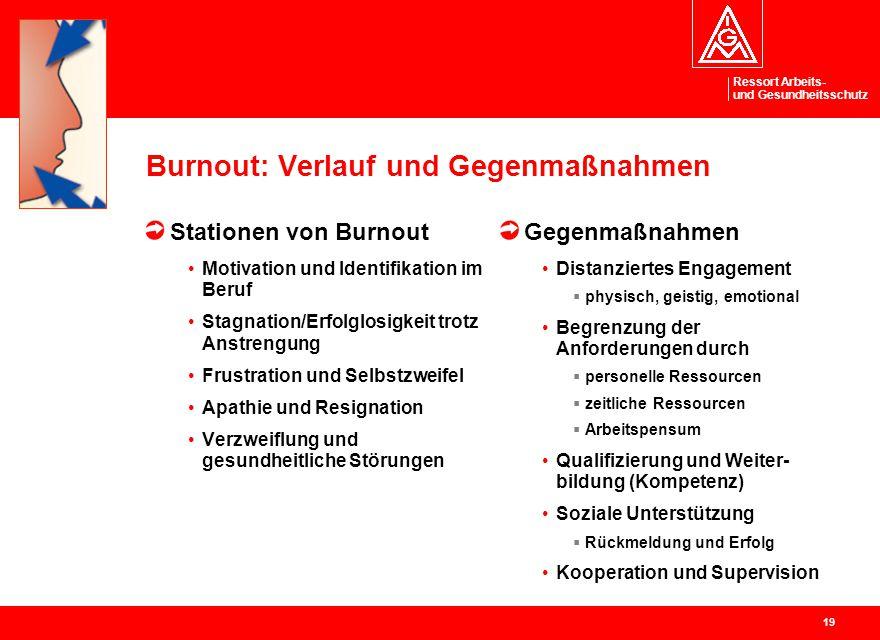 Ressort Arbeits- und Gesundheitsschutz 19 Burnout: Verlauf und Gegenmaßnahmen Stationen von Burnout Motivation und Identifikation im Beruf Stagnation/
