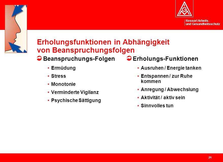Ressort Arbeits- und Gesundheitsschutz 21 Erholungsfunktionen in Abhängigkeit von Beanspruchungsfolgen Beanspruchungs-Folgen Ermüdung Stress Monotonie