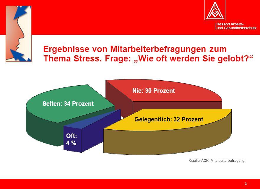 """Ressort Arbeits- und Gesundheitsschutz 3 Nie: 30 Prozent Selten: 34 Prozent Oft: 4 % Ergebnisse von Mitarbeiterbefragungen zum Thema Stress. Frage: """"W"""
