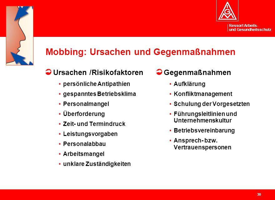 Ressort Arbeits- und Gesundheitsschutz 30 Mobbing: Ursachen und Gegenmaßnahmen Ursachen /Risikofaktoren persönliche Antipathien gespanntes Betriebskli