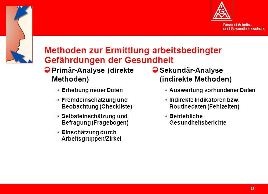 Ressort Arbeits- und Gesundheitsschutz 32 Methoden zur Ermittlung arbeitsbedingter Gefährdungen der Gesundheit Primär-Analyse (direkte Methoden) Erheb