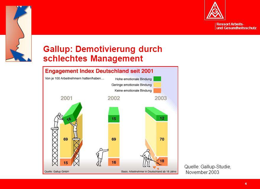 Ressort Arbeits- und Gesundheitsschutz 4 Gallup: Demotivierung durch schlechtes Management Quelle: Gallup-Studie, November 2003