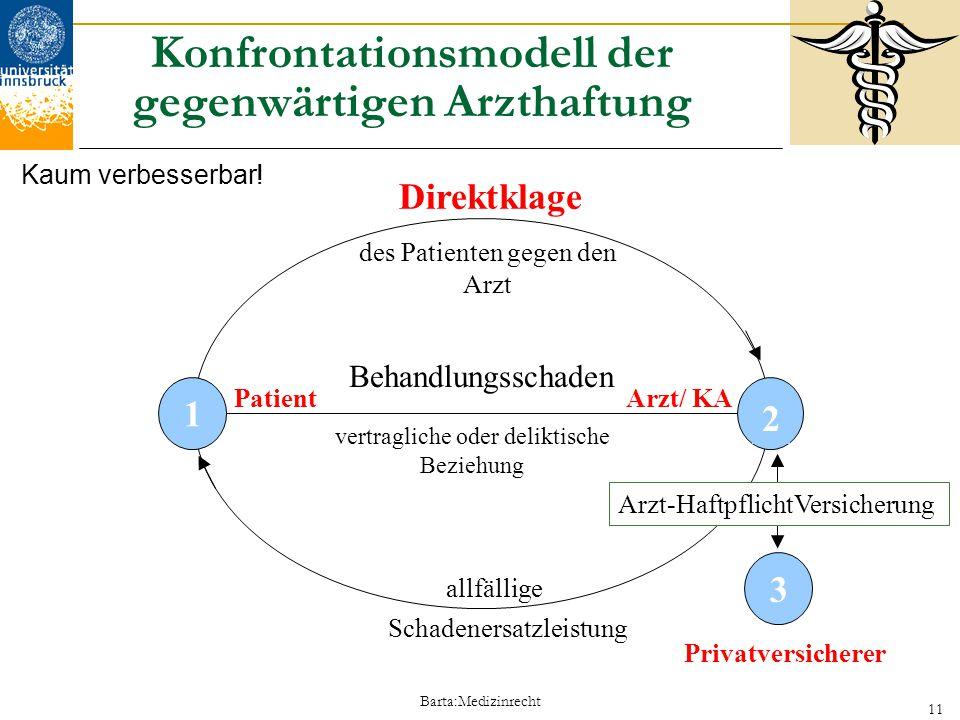 Barta:Medizinrecht 11 Direktklage Konfrontationsmodell der gegenwärtigen Arzthaftung 2 Privatversicherer Arzt-HaftpflichtVersicherung Arzt/ KA allfäll