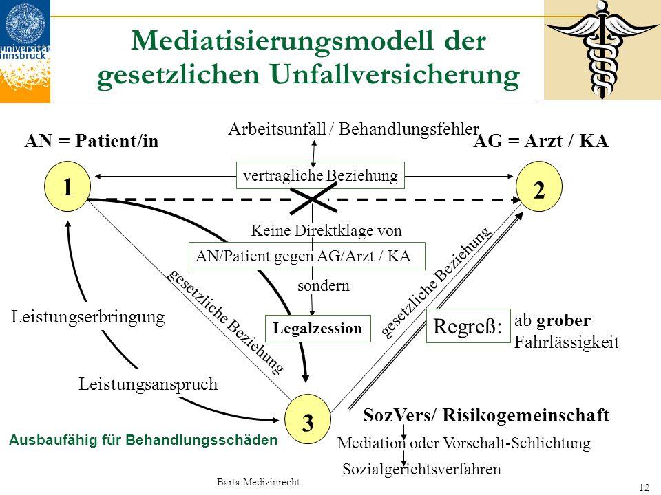 Barta:Medizinrecht 12 Mediatisierungsmodell der gesetzlichen Unfallversicherung Arbeitsunfall / Behandlungsfehler Leistungserbringung Regreß: vertragl