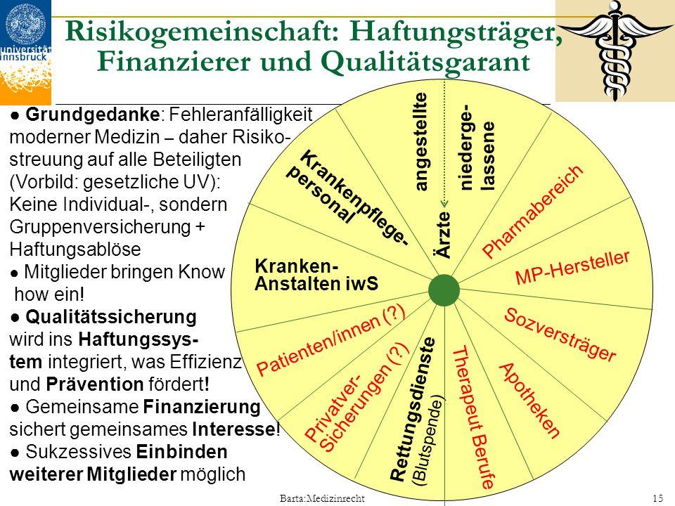 Barta:Medizinrecht15 Risikogemeinschaft: Haftungsträger, Finanzierer und Qualitätsgarant Kranken- Anstalten iwS Krankenpflege- personal angestellte Är